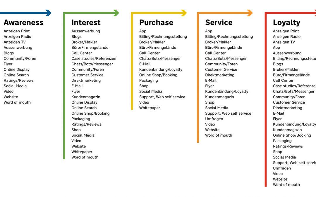 Content hochzwei: Marketing-Beratung und -Netzwerk